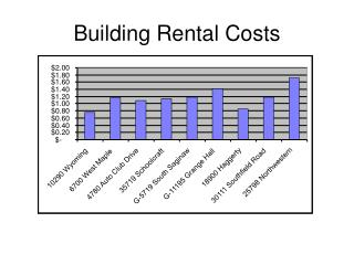 Building Rental Costs