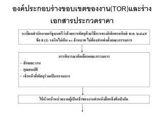 องค์ประกอบร่างขอบเขตของงาน (TOR) และร่างเอกสารประกวดราคา