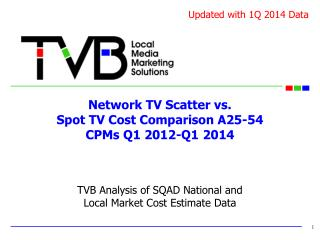 Network TV Scatter vs.  Spot TV Cost Comparison A25-54  CPMs Q1 2012-Q1 2014