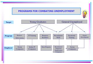 PROGRAMS FOR COMBATING UNEMPLOYMENT