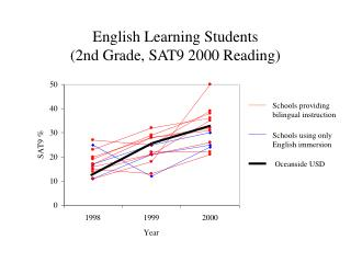 English Learning Students  (2nd Grade, SAT9 2000 Reading)