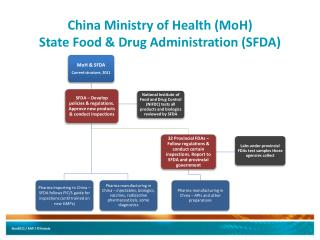 China Ministry of Health ( MoH ) State Food  & Drug  Administration (SFDA)