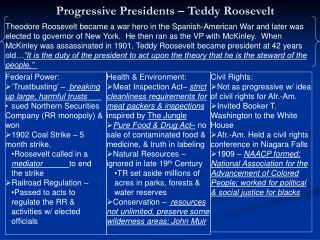 Progressive Presidents – Teddy Roosevelt