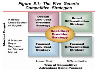 Figure  5.1:  The  Five  Generic Competitive  Strategies
