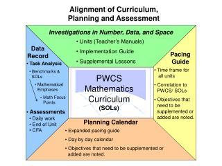 PWCS Mathematics Curriculum  (SOLs)