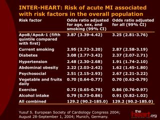 INTER-HEART: Risk of acute MI associated with risk factors in the overall population