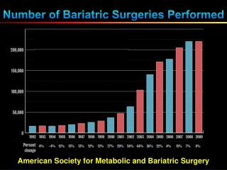 Number of Bariatric Surgeries Performed
