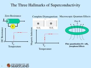 The Three Hallmarks of Superconductivity
