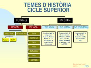 TEMES D'HISTÒRIA  CICLE SUPERIOR