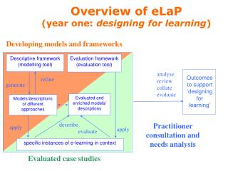 Overview of eLaP (year one:  designing for learning )