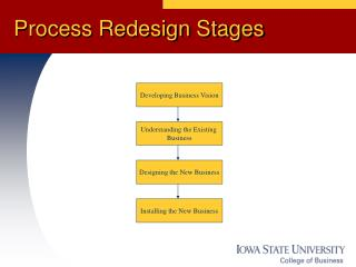 Process Redesign Stages