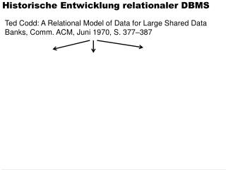 Historische Entwicklung relationaler DBMS
