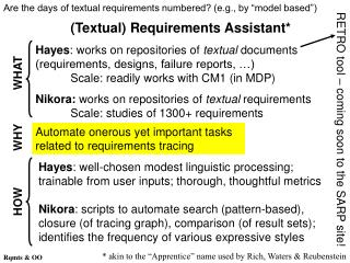 (Textual) Requirements Assistant*