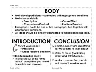 INTRODUCTION HOOK  your reader:   Interesting Grabs reader�s attention THESIS (controlling idea) :