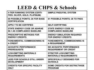 LEED & CHPS & Schools