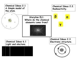 Storyline EL1.  Where do the chemical elements come from?