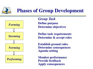 Phases of Group Development
