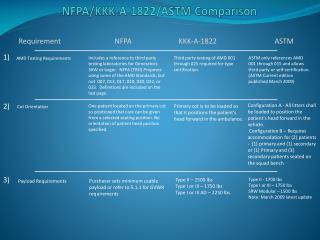 NFPA/KKK-A-1822/ASTM Comparison
