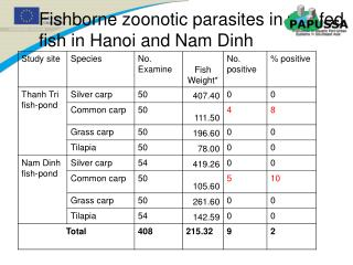 Fishborne zoonotic parasites in ww-fed fish in Hanoi and Nam Dinh