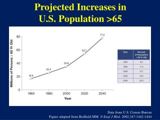 Projected Increases in U.S. Population >65