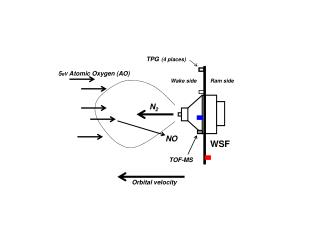 Return Flux Experiment (ReFlux) WSF-01