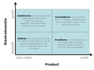 Combineren van  verschillende bijpassende producten onder  je  merk  en  daardoor nog relevanter