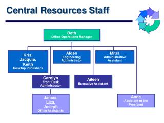 Central Resources Staff
