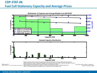 CDP-STAT-06 Fuel Cell Stationary Capacity and Average Prices