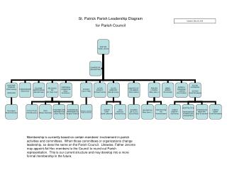 St. Patrick Parish Leadership Diagram for Parish Council