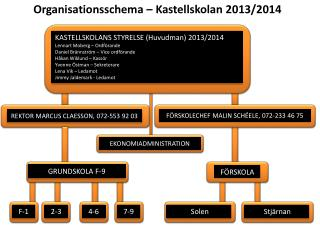 KASTELLSKOLANS STYRELSE (Huvudman)  2013/2014 Lennart Moberg – Ordförande