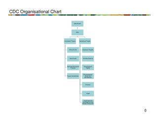 CDC Organisational Chart