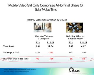 Mobile Video Still Only Comprises A Nominal Share Of  Total Video  Time