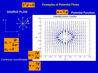 Examples of Potential Flows