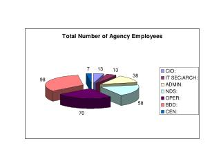 Number of employees making calls from each section