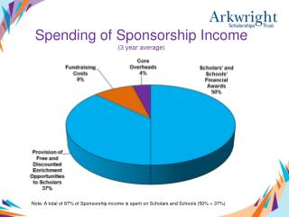 Spending of Sponsorship Income  (3 year average)