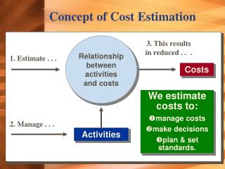Concept of Cost Estimation
