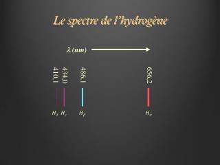 Le spectre de l'hydrogène