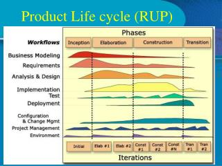 Product Life cycle (RUP)