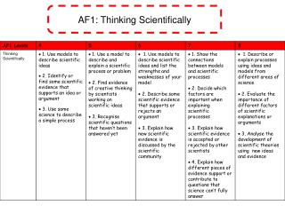 AF1: Thinking Scientifically
