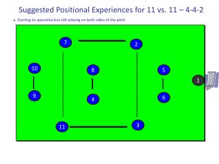 Suggested Positional Experiences for 11 vs. 11 – 4-4-2