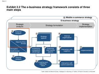 Exhibit 2.2 The e-business strategy framework consists of three main steps