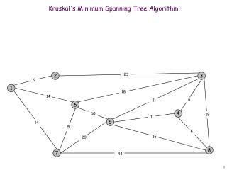 Kruskal's Minimum Spanning Tree Algorithm