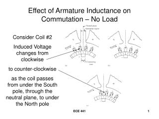 Effect of Armature Inductance on Commutation – No Load