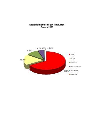 Establecimientos según Institución  Sonora 2006