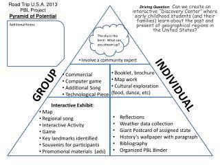 Road Trip U.S.A. 2013 PBL Project Pyramid of Potential