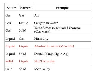 Solubility vs.  Temperature