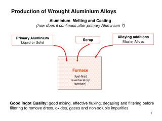 Aluminium  Melting and Casting (how does it continues after primary Aluminium ?)