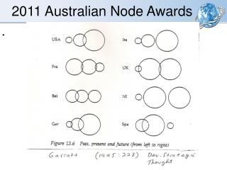 2011 Australian Node Awards