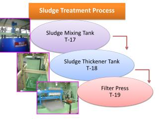 Sludge Treatment Process
