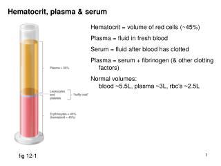 Hematocrit, plasma  serum